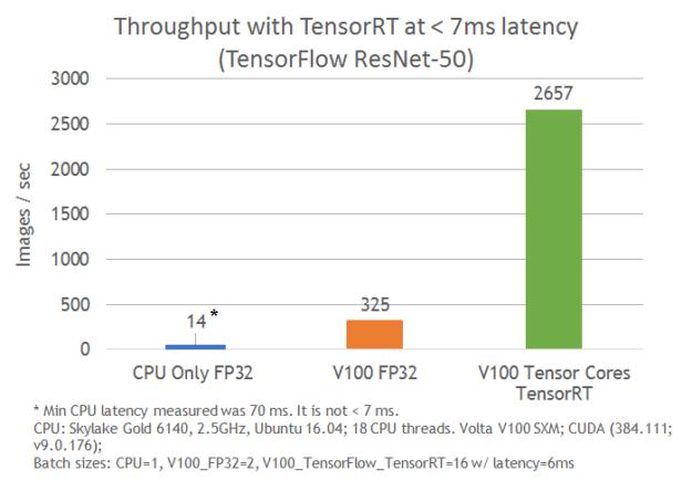 TensorRT 4 Accelerates Neural Machine Translation