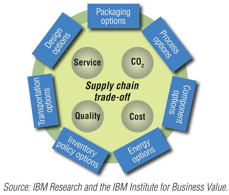 value chain research paper